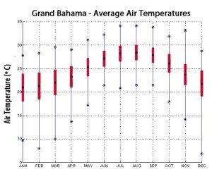 grand bahama tiger beach temperature