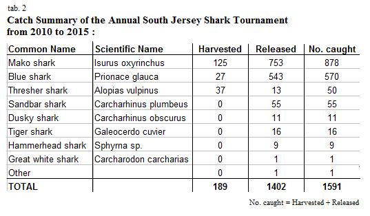 south jersey shark tournament data