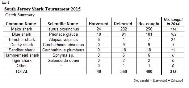 south jersey shark tournament 2015 data