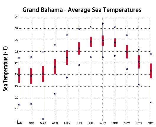 tiger beach underwater scuba temperature