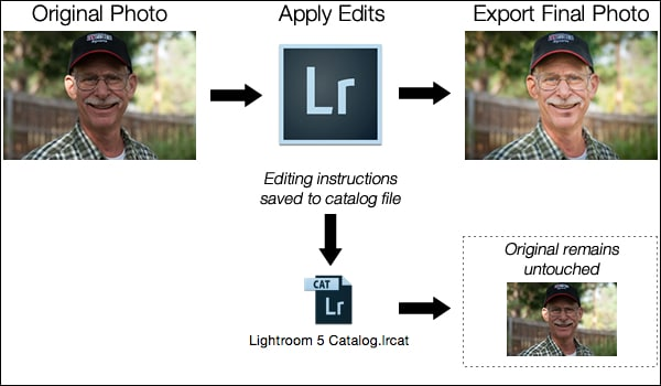 lightroom workflow