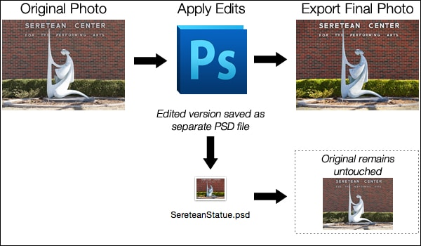 adobe photoshop workflow
